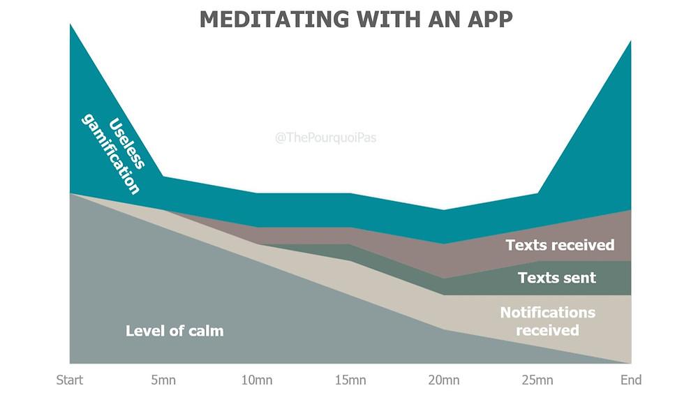 Mindfulness and Technology
