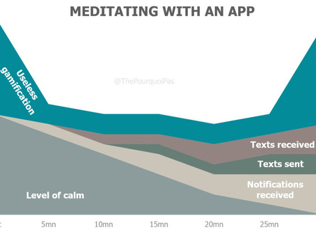 Is Technology Good For Mindfulness?