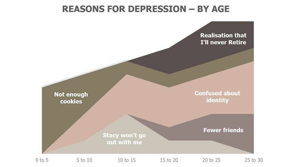 Tech does not cause depression