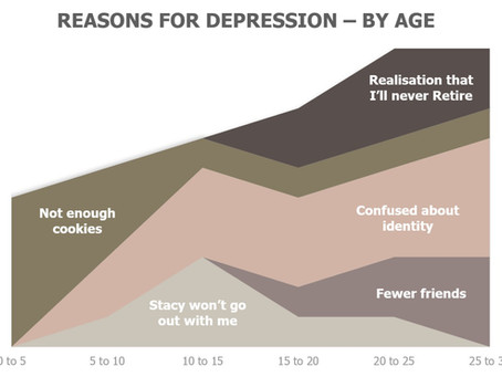 Does Technology cause depression?