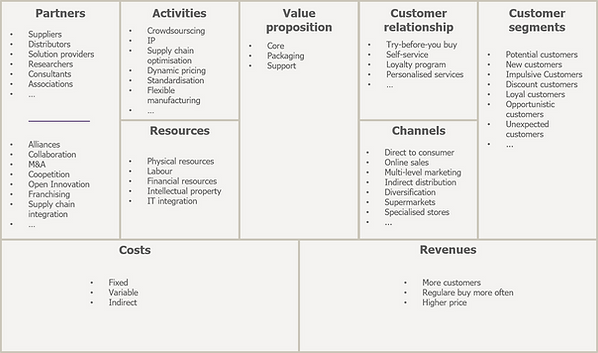 Complete business model canvas example.p