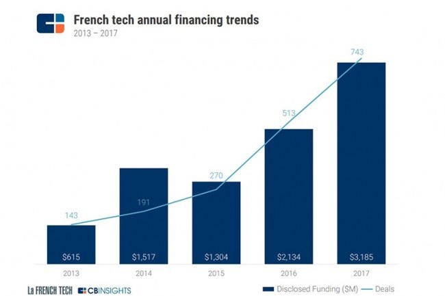 Investments in French Tech are increasing