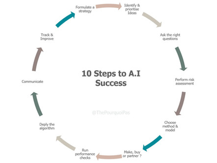 10 Steps to your very own Corporate Artificial Intelligence project