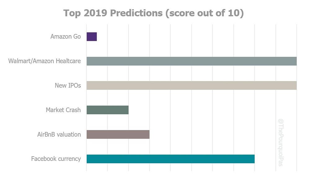 2019 Tech Predictions