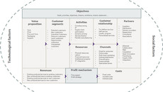 6 Problems with the Business ModelCanvas