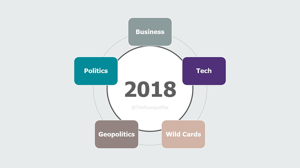 5 themes for 18 predictions for 2018