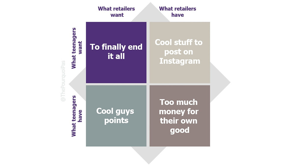 Future of retail - Gen Z - Zoomers