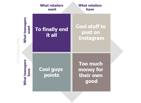The Future of Retail belongs to Teens