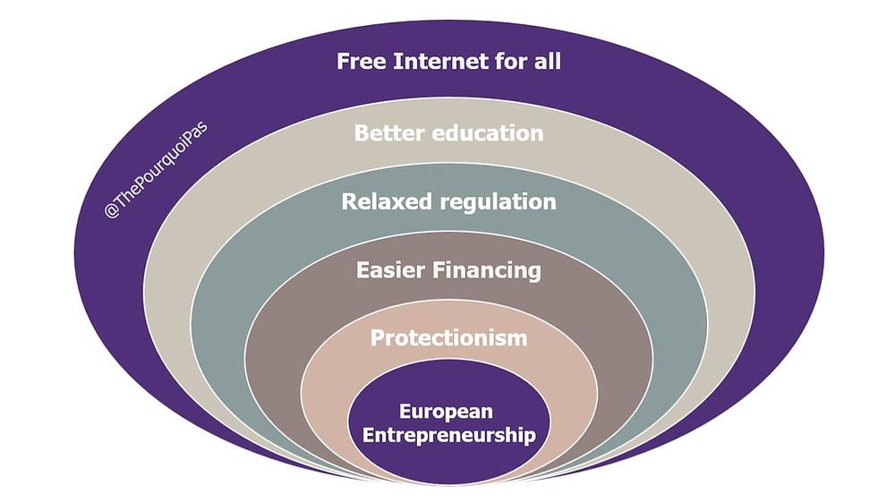 European Entrepreneurship