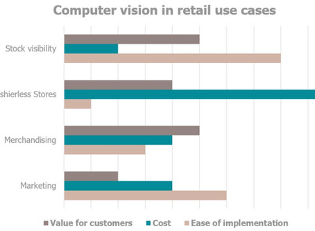 A simple Guide to Computer Vision in Retail