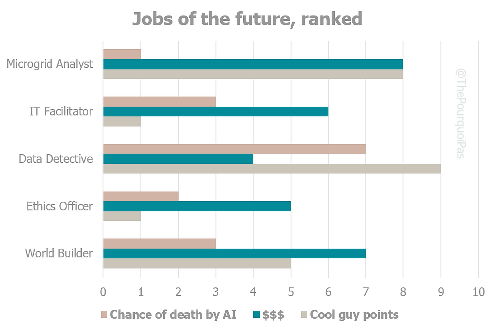 Jobs of the future, ranked