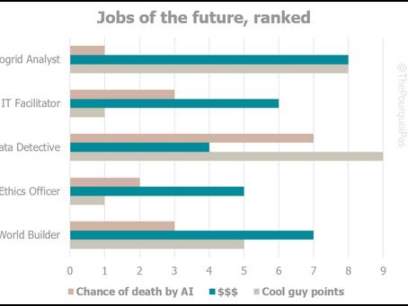 18 Jobs of the Future (no one is preparedfor)