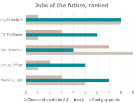 What are the Jobs of the Future ?