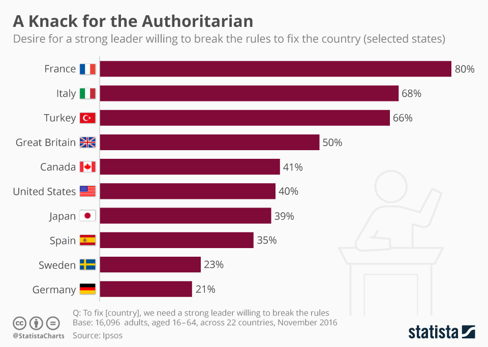 80% of French people desire a strong leader.