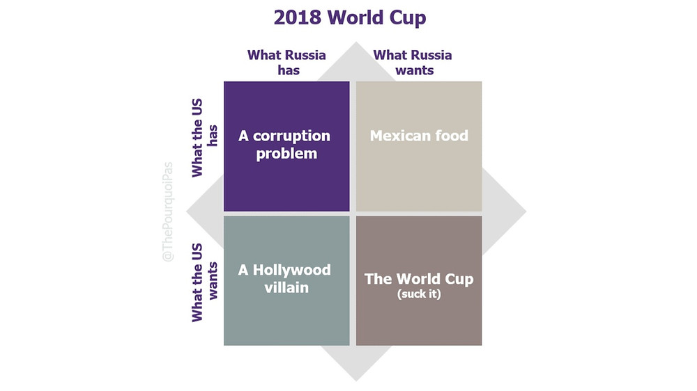 What does Putin and Russia get from the World Cup ?