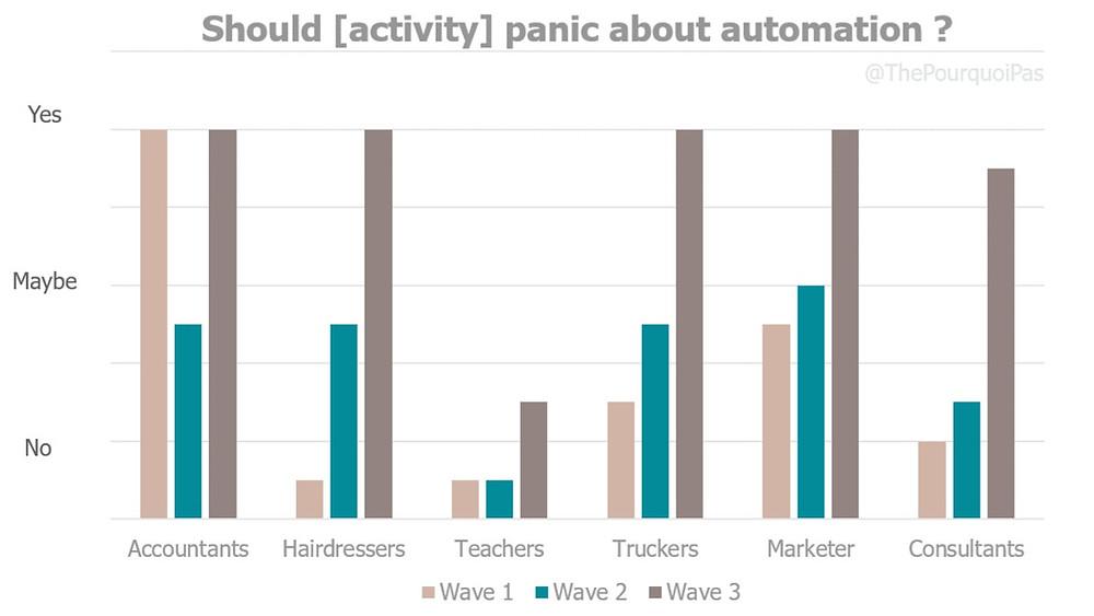 Artificial Intelligence job automation