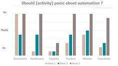 Artificial Intelligence job automation.j