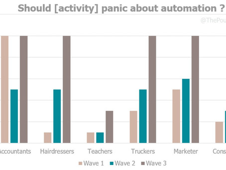 Will automation take my job today or tomorrow ?