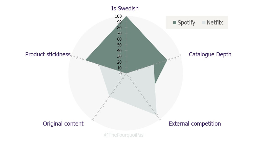 Corporate strategy : Spotify versus Netflix
