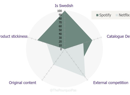 6 difficult decisions Spotify must make to survive