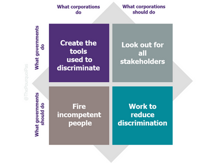 Who should reduce discrimination: governments or corporations?