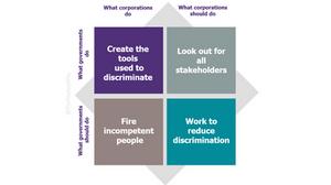 Governments versus corporations discrimination
