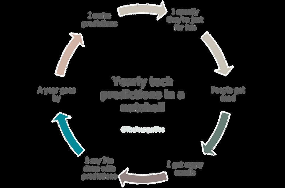 2021 Tech predictions