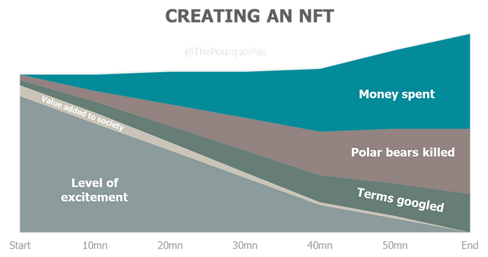 Stages of creating an NFT