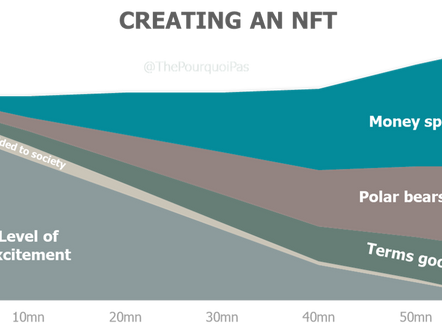 Why NFTs are dumb (in as few words as possible)