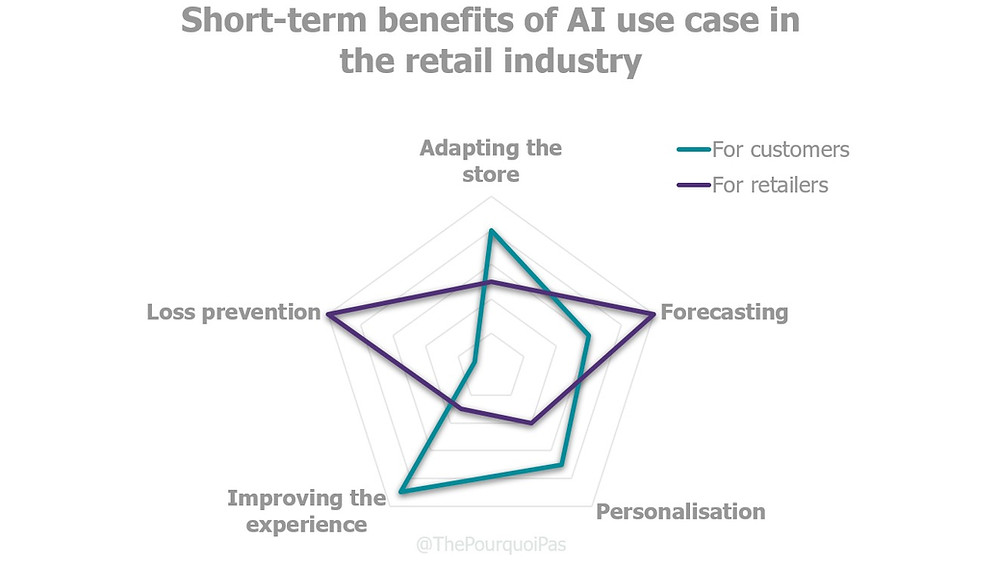 Short-term benefits of AI use cases in the retail industry.