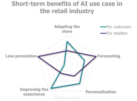 Complete guide to machine learning and deep learning in retail