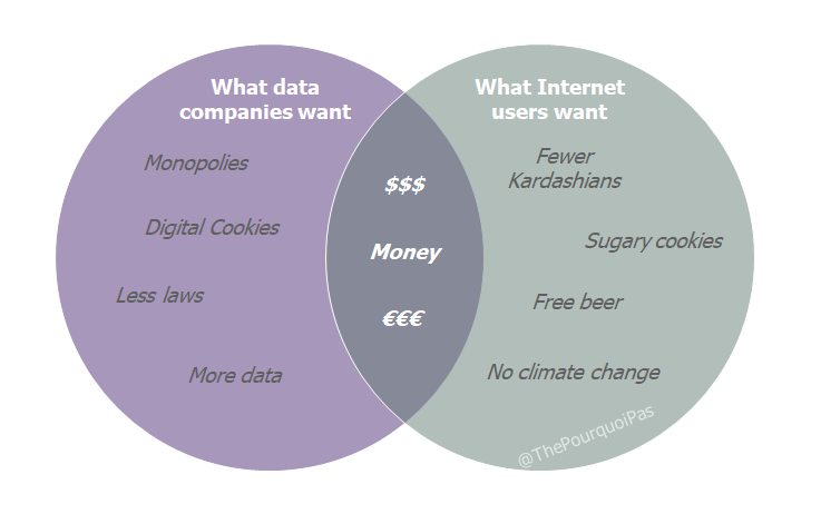 What do data companies want ?