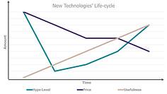 Technology hype cycle.jpg