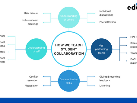 Our roadmap for teaching student collaboration