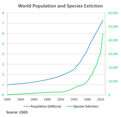 human population and species extiction2.