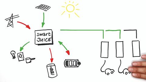 smartJUICE intelligentes Lade- und Lastmanagement