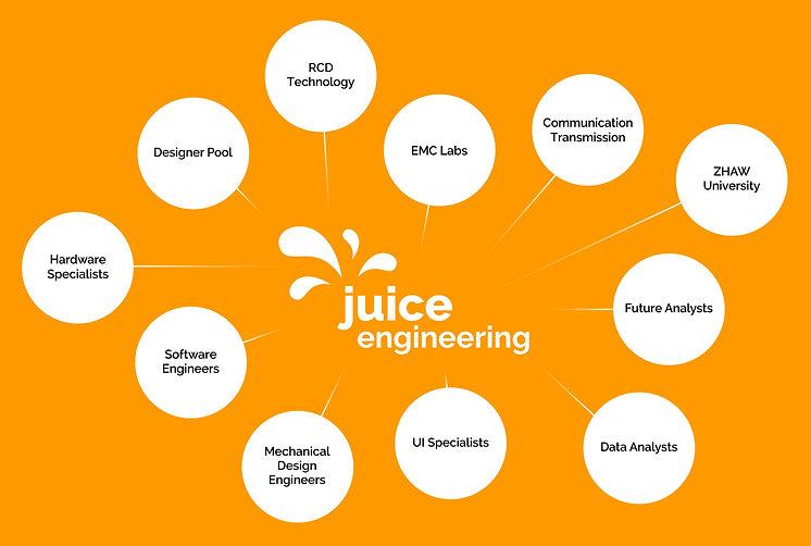 Juice Engineering Overview Forschung und Entwicklung