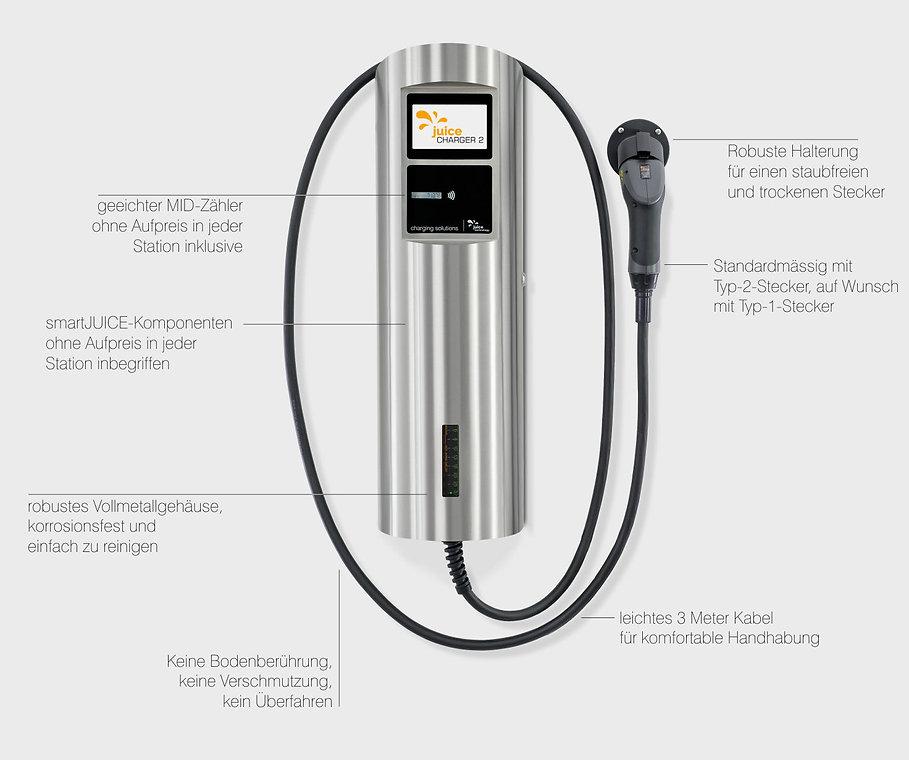 Juice Charger 2 Wallbox für Elektrofahrzeuge