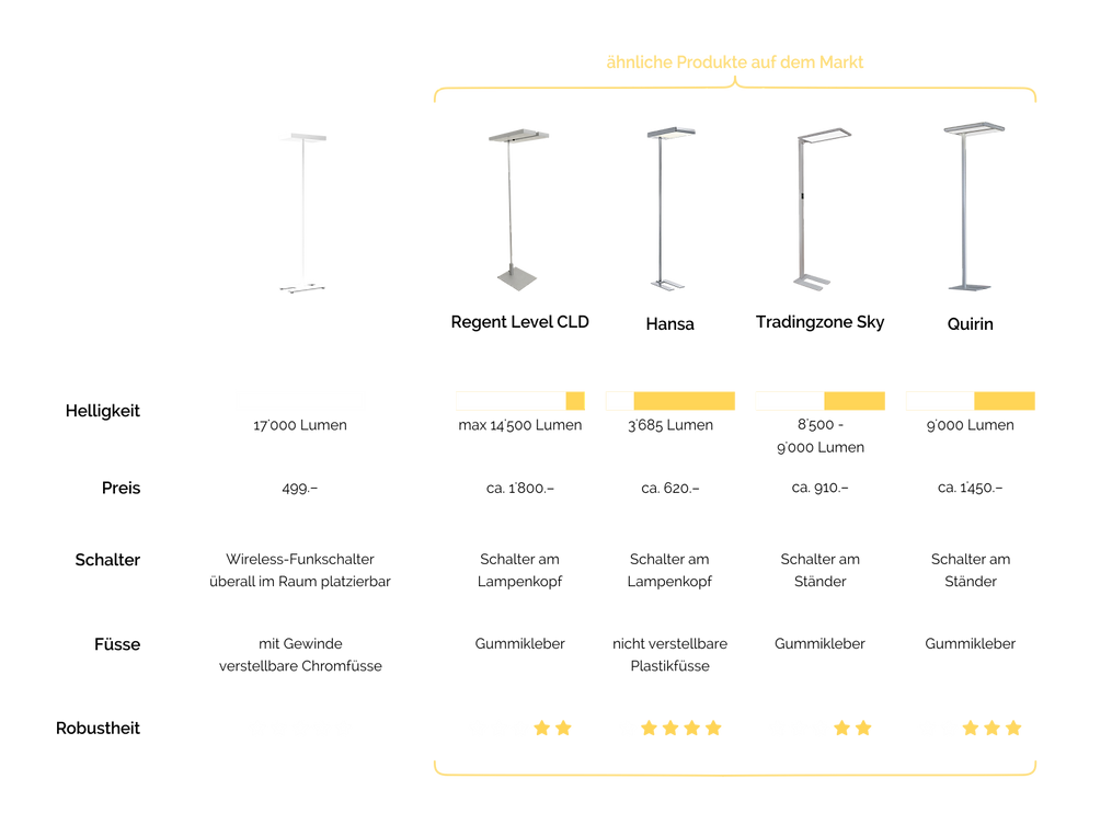 Übersichtliche Vergleichstabelle zwichen der ZYXX T-ONE und anderen Bürostehlampen.