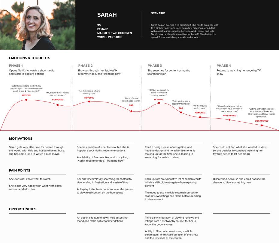 Netflix_User Journey Map.jpg