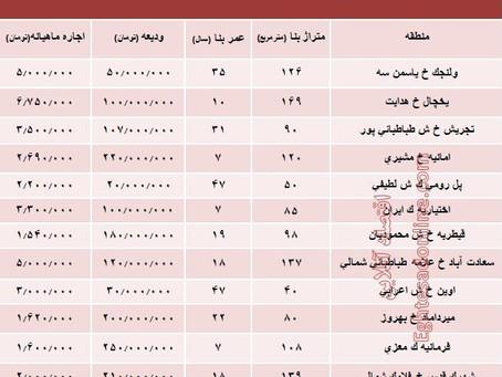 نرخ اجارهبها در مناطق مرفهنشین پایتخت