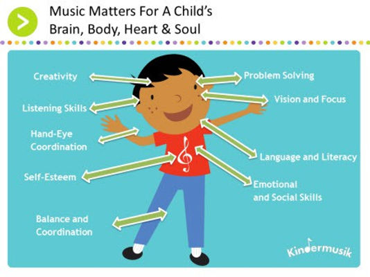 Graphic_MusicMatters_Child-Brain-Body-He