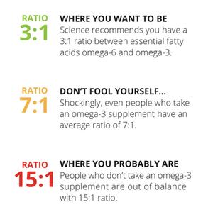 Zinzino's Healthy Omega 3 Ratio
