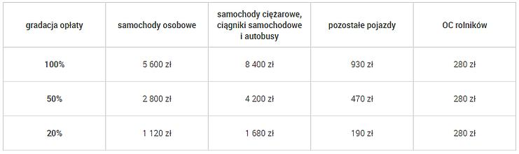 Tabela opłaty karnych na rok 2021 za brak OC
