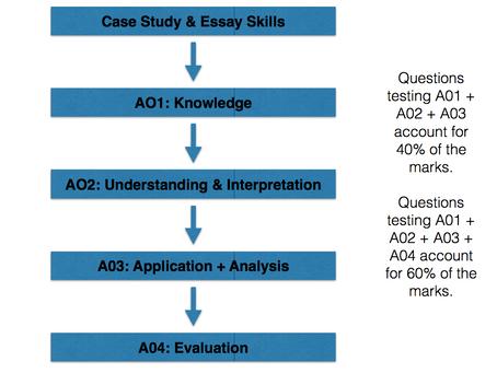 Skill A - Knowledge