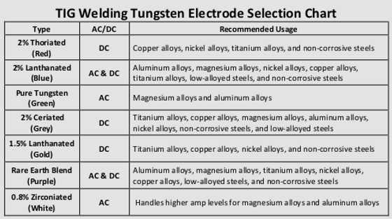 tungsten selection chart.png