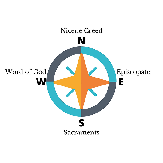 anglican compass.png