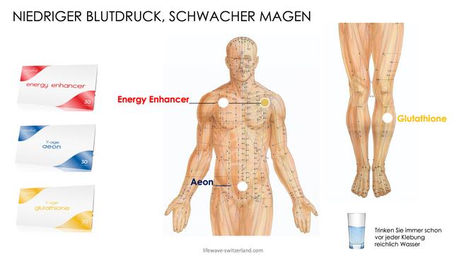 niedriger Blutdruck:schwacher Magen.png