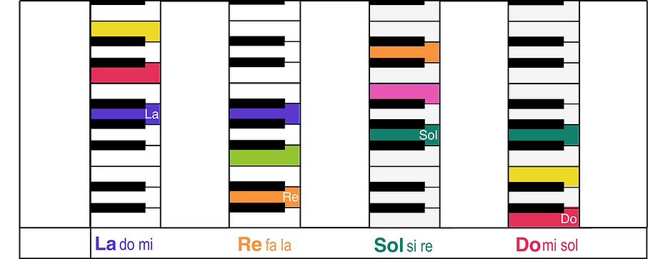 Akkoorden Rest doremi keyboard.png