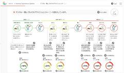 顧客を動かす価値提案とブランド体験設計 Journey Expericence Optima